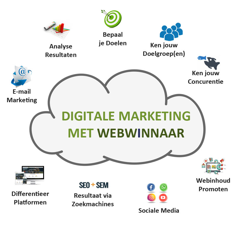 WebWinnaar - Digitale Marketing voor Websites en Webshops