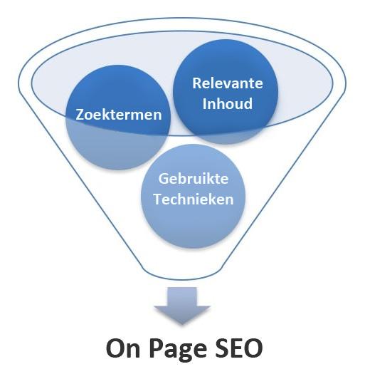 WebWinnaar - On Page SEO - Zoekmachineoptimalisatie voor websites en webshops die hoog scoren in Google en andere zoekmachines